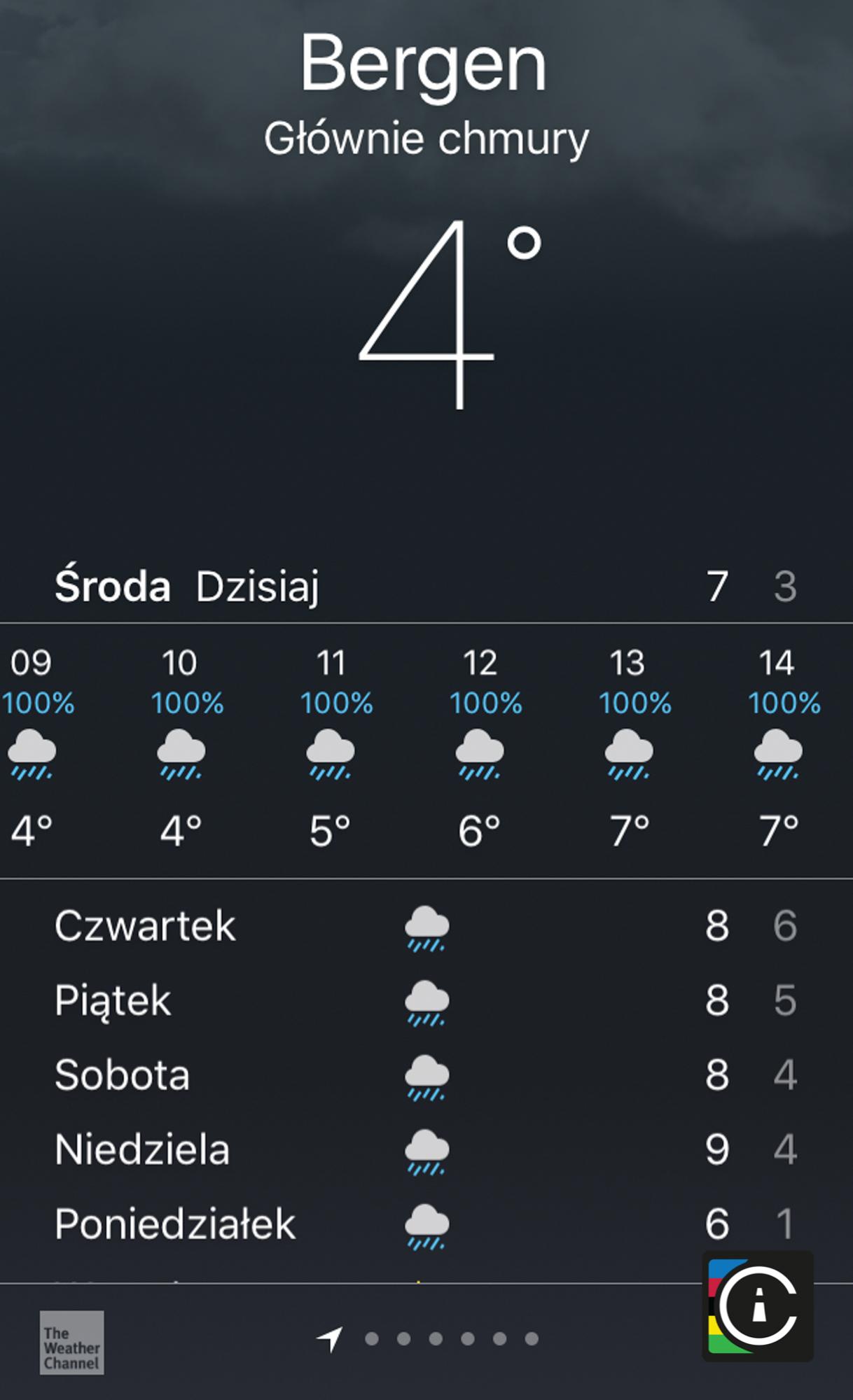 Bergen Forecast